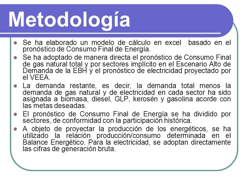Metodología Se ha elaborado un modelo de cálculo en excel basado en el pronóstico de Consumo Final de Energía.