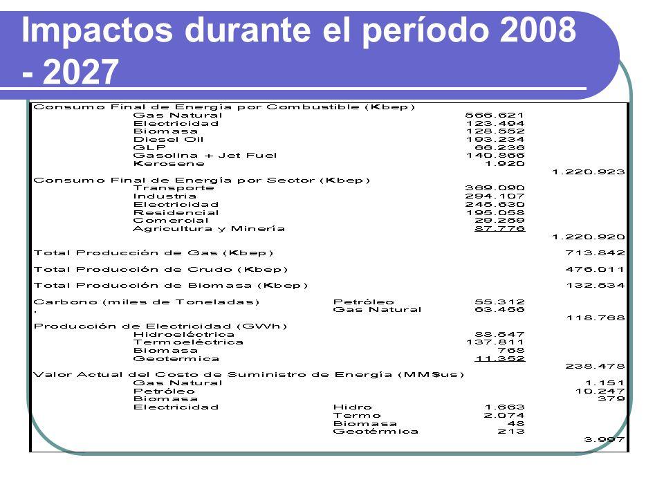 Impactos durante el período 2008 - 2027