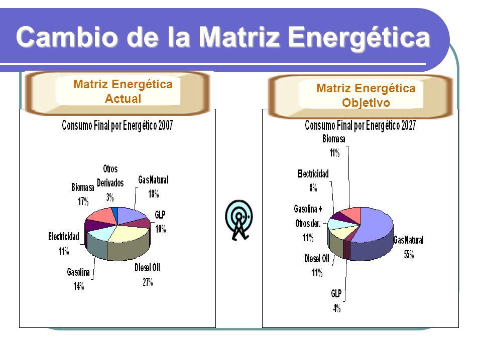 Cambio de la Matriz Energética Matriz Energética Objetivo Matriz Energética Actual