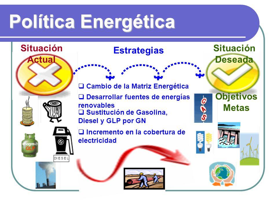 Política Energética Estrategias Situación Actual Situación Deseada Objetivos Metas DI E S E L Cambio de la Matriz Energética Desarrollar fuentes de energías renovables Sustitución de Gasolina, Diesel y GLP por GN GLP Incremento en la cobertura de electricidad