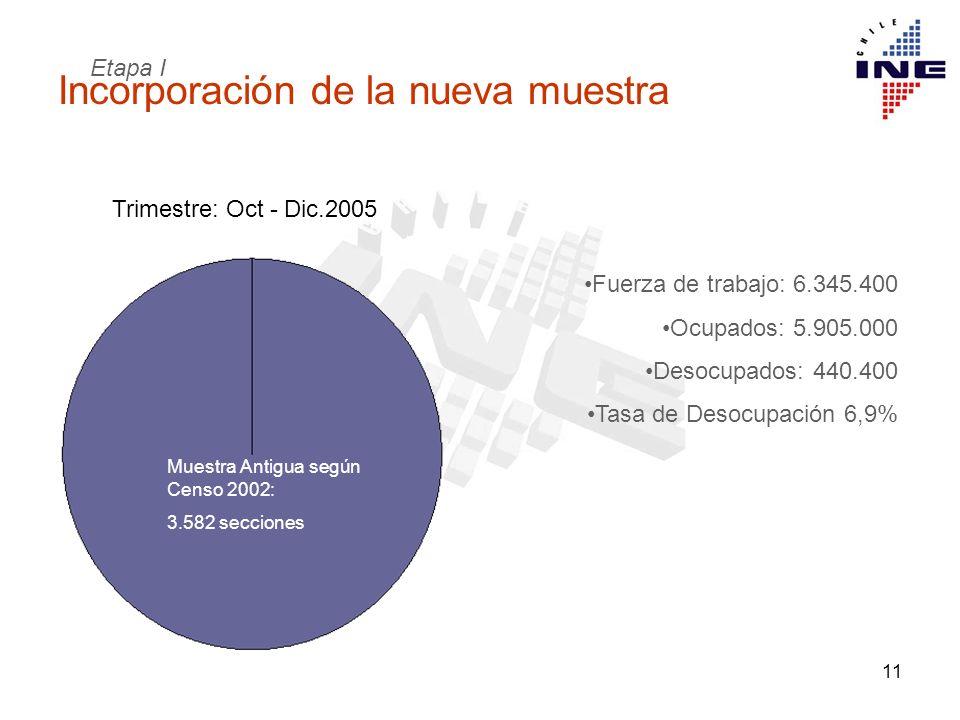 11 Incorporación de la nueva muestra Fuerza de trabajo: 6.345.400 Ocupados: 5.905.000 Desocupados: 440.400 Tasa de Desocupación 6,9% Trimestre: Oct -