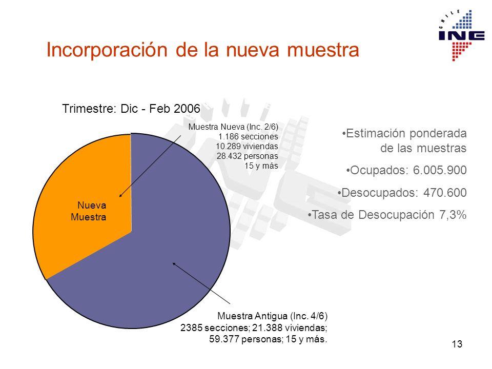 13 3.582 secciones Estimación ponderada de las muestras Ocupados: 6.005.900 Desocupados: 470.600 Tasa de Desocupación 7,3% Nueva Muestra Muestra Nueva (Inc.