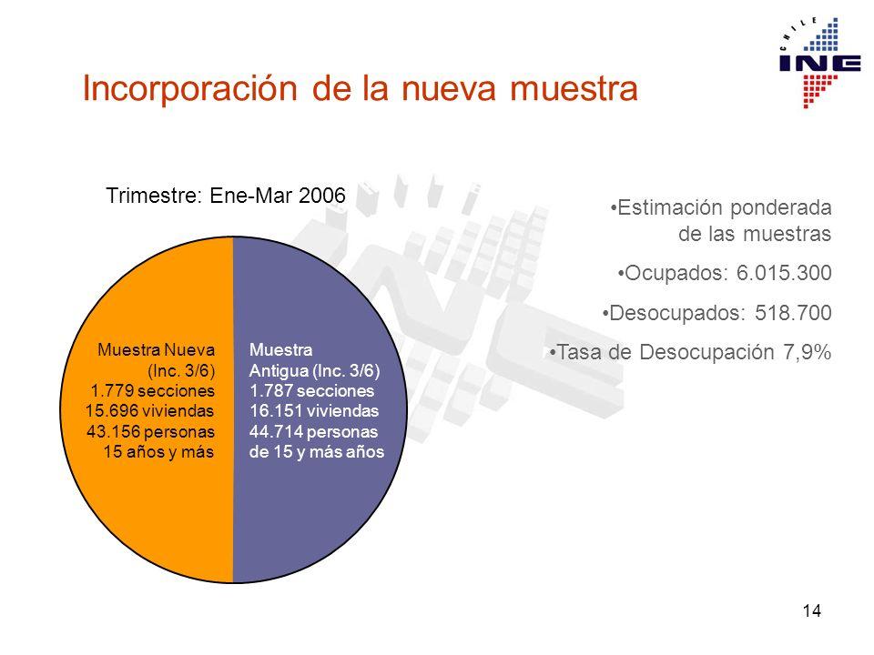 14 3.582 secciones Estimación ponderada de las muestras Ocupados: 6.015.300 Desocupados: 518.700 Tasa de Desocupación 7,9% Trimestre: Ene-Mar 2006 Muestra Nueva (Inc.