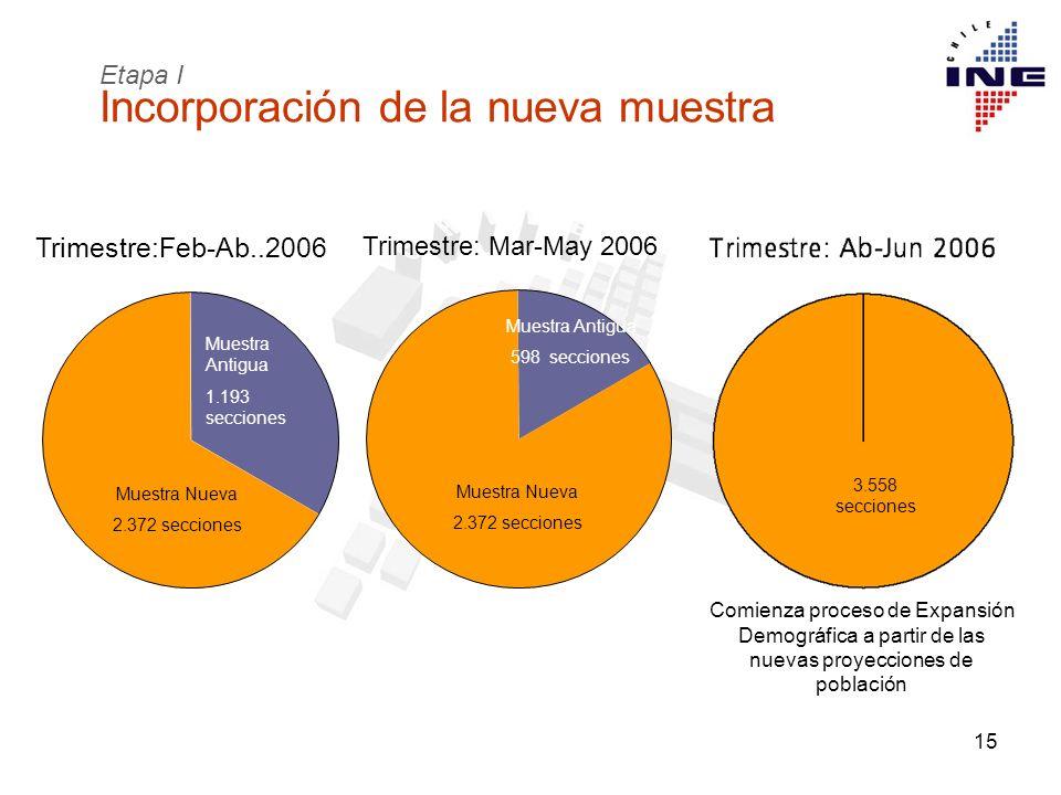 15 Muestra Antigua 1.243 secciones Comienza proceso de Expansión Demográfica a partir de las nuevas proyecciones de población 3.558 secciones Trimestr
