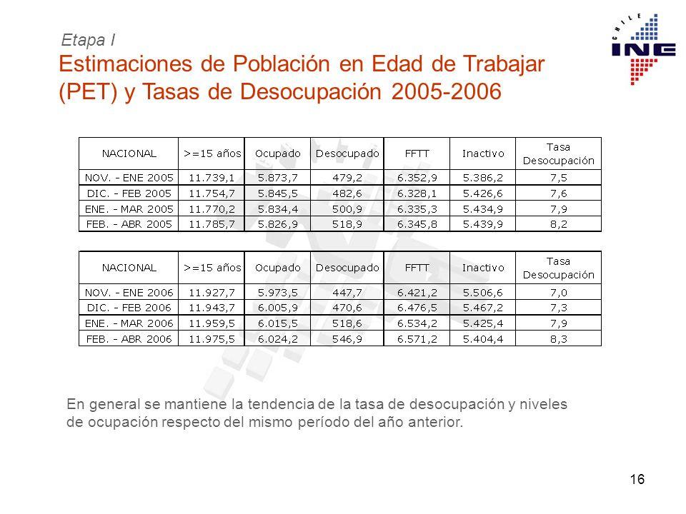 16 Estimaciones de Población en Edad de Trabajar (PET) y Tasas de Desocupación 2005-2006 Etapa I En general se mantiene la tendencia de la tasa de des