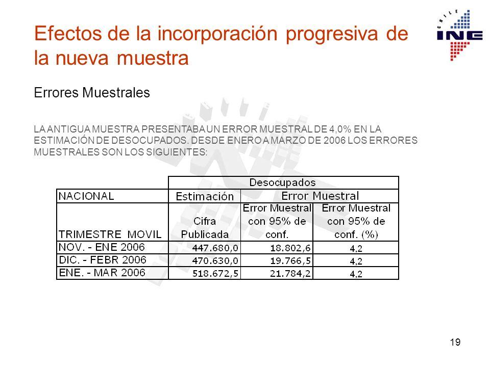 19 Efectos de la incorporación progresiva de la nueva muestra Errores Muestrales LA ANTIGUA MUESTRA PRESENTABA UN ERROR MUESTRAL DE 4,0% EN LA ESTIMACIÓN DE DESOCUPADOS.