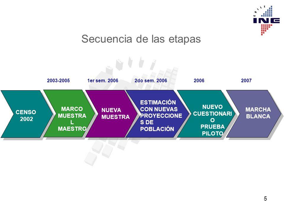 5 CENSO 2002 MARCO MUESTRA L MAESTRO NUEVA MUESTRA ESTIMACIÓN CON NUEVAS PROYECCIONE S DE POBLACIÓN NUEVO CUESTIONARI O PRUEBA PILOTO MARCHA BLANCA 2003-20051er sem.
