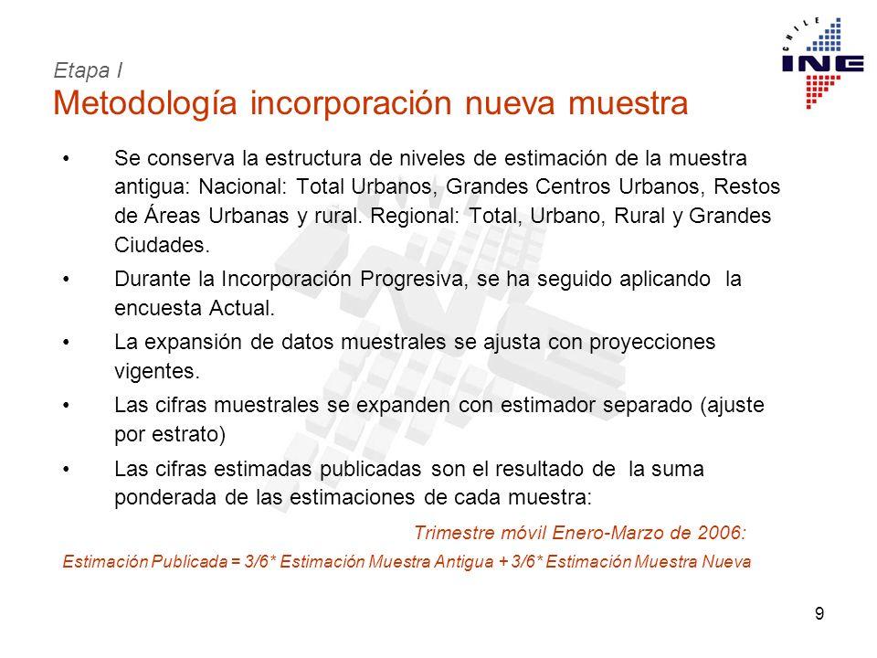 9 Metodología incorporación nueva muestra Se conserva la estructura de niveles de estimación de la muestra antigua: Nacional: Total Urbanos, Grandes C