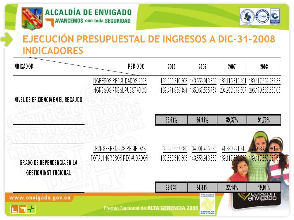 EJECUCIÓN PRESUPUESTAL DE INGRESOS A DIC-31-2008 INDICADORES