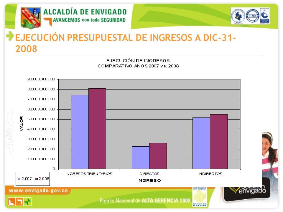 EJECUCIÓN PRESUPUESTAL DE INGRESOS A DIC-31- 2008