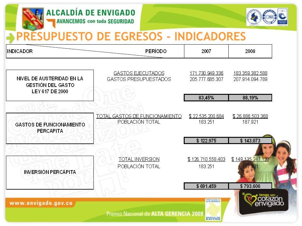 PRESUPUESTO DE EGRESOS - INDICADORES