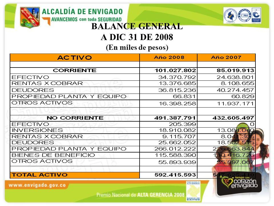 BALANCE GENERAL A DIC 31 DE 2008 (En miles de pesos)