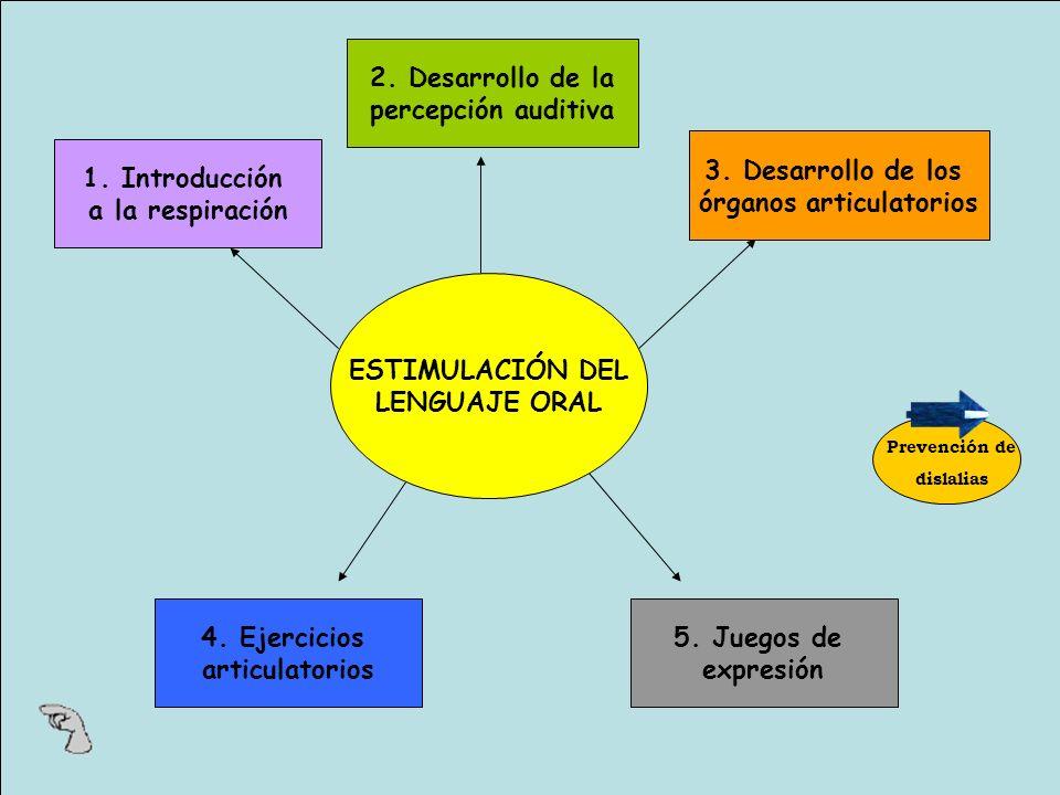 ESTIMULACIÓN DEL LENGUAJE ORAL 1.Introducción a la respiración 2.