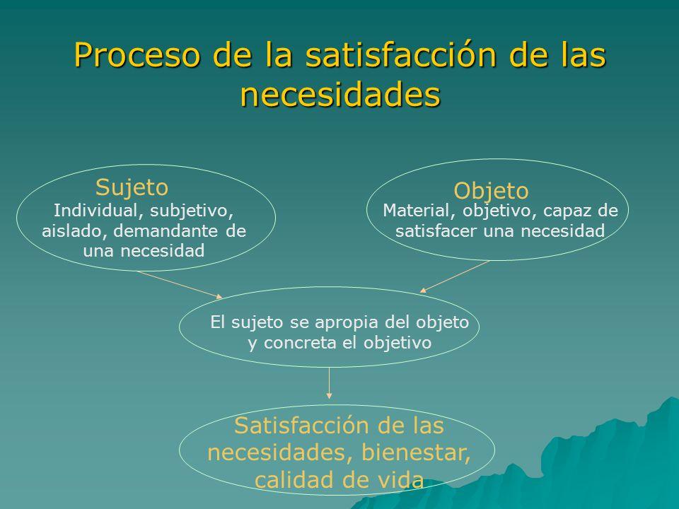 Proceso de la satisfacción de las necesidades Sujeto Objeto Satisfacción de las necesidades, bienestar, calidad de vida Individual, subjetivo, aislado