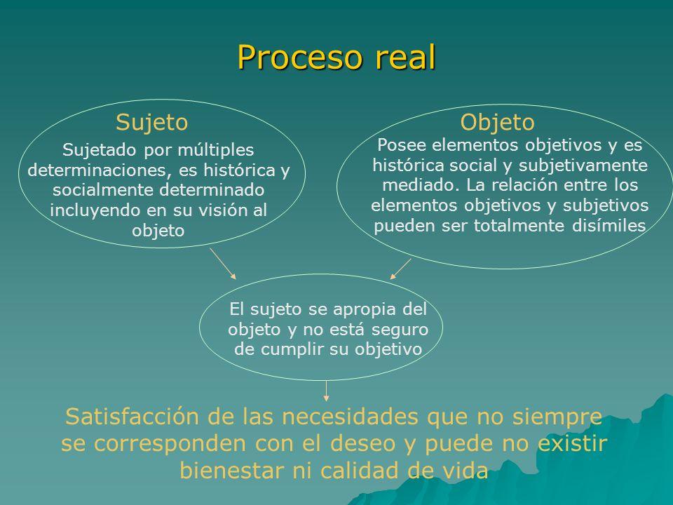 Proceso real SujetoObjeto Satisfacción de las necesidades que no siempre se corresponden con el deseo y puede no existir bienestar ni calidad de vida