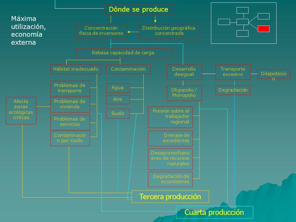 Dónde se produce Concentración física de inversores Distribución geográfica concentrada Rebasa capacidad de carga Hábitat inadecuado Problemas de tran