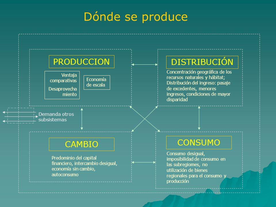 Dónde se produce PRODUCCION Ventaja comparativas Desaprovecha miento Economía de escala DISTRIBUCIÓN Concentración geográfica de los recursos naturale