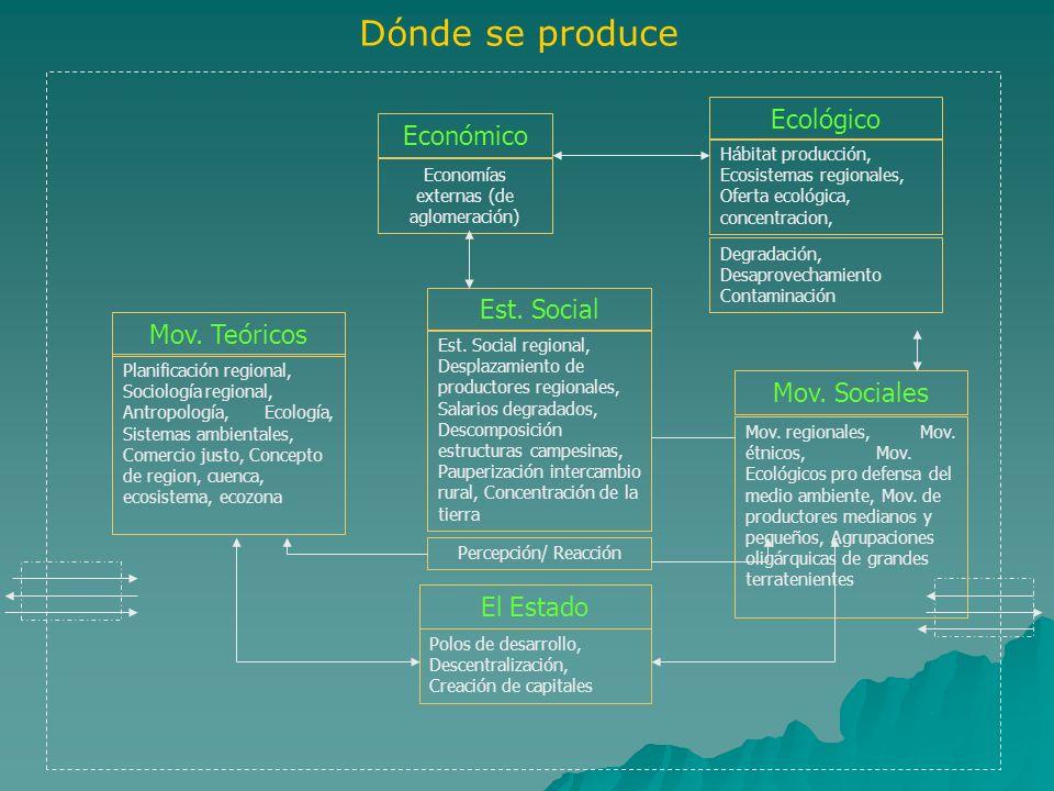 Dónde se produce Económico Economías externas (de aglomeración) Ecológico Hábitat producción, Ecosistemas regionales, Oferta ecológica, concentracion,