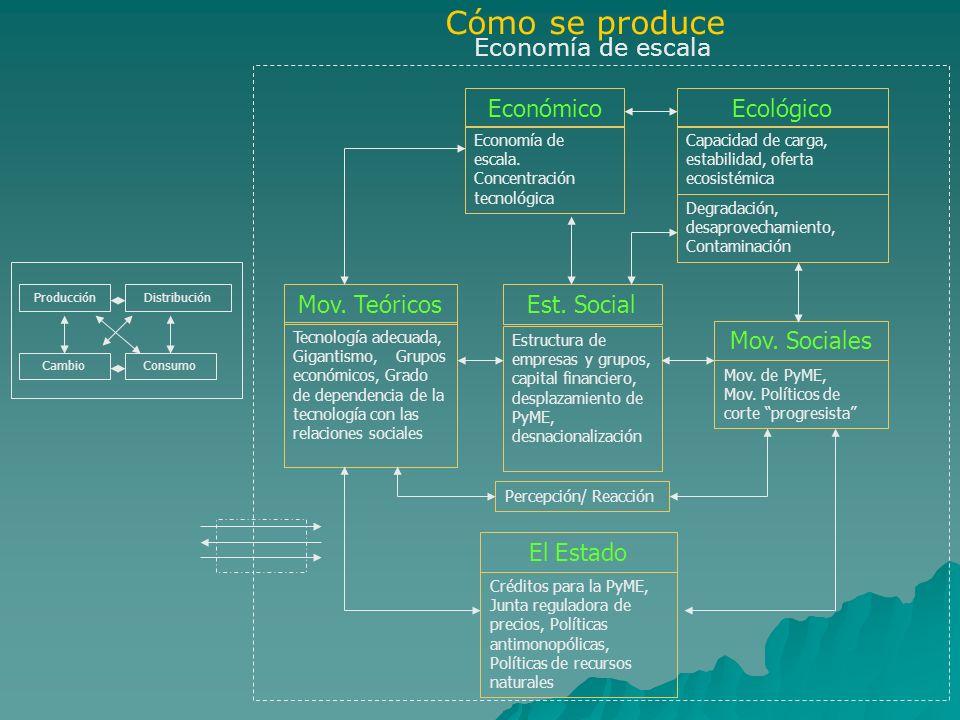 Económico Economía de escala. Concentración tecnológica Ecológico Capacidad de carga, estabilidad, oferta ecosistémica Degradación, desaprovechamiento