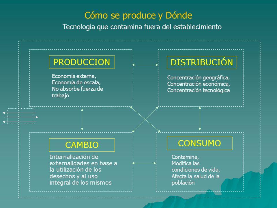 Cómo se produce y Dónde PRODUCCION Economía externa, Economía de escala, No absorbe fuerza de trabajo DISTRIBUCIÓN Concentración geográfica, Concentra