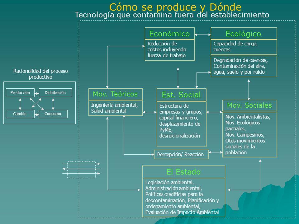 Cómo se produce y Dónde Económico Reducción de costos incluyendo fuerza de trabajo Ecológico Capacidad de carga, cuencas Degradación de cuencas, Conta