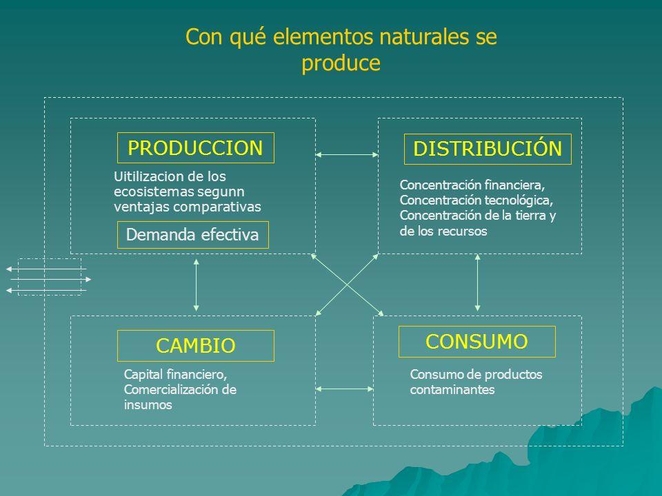 Con qué elementos naturales se produce PRODUCCION DISTRIBUCIÓN Concentración financiera, Concentración tecnológica, Concentración de la tierra y de lo