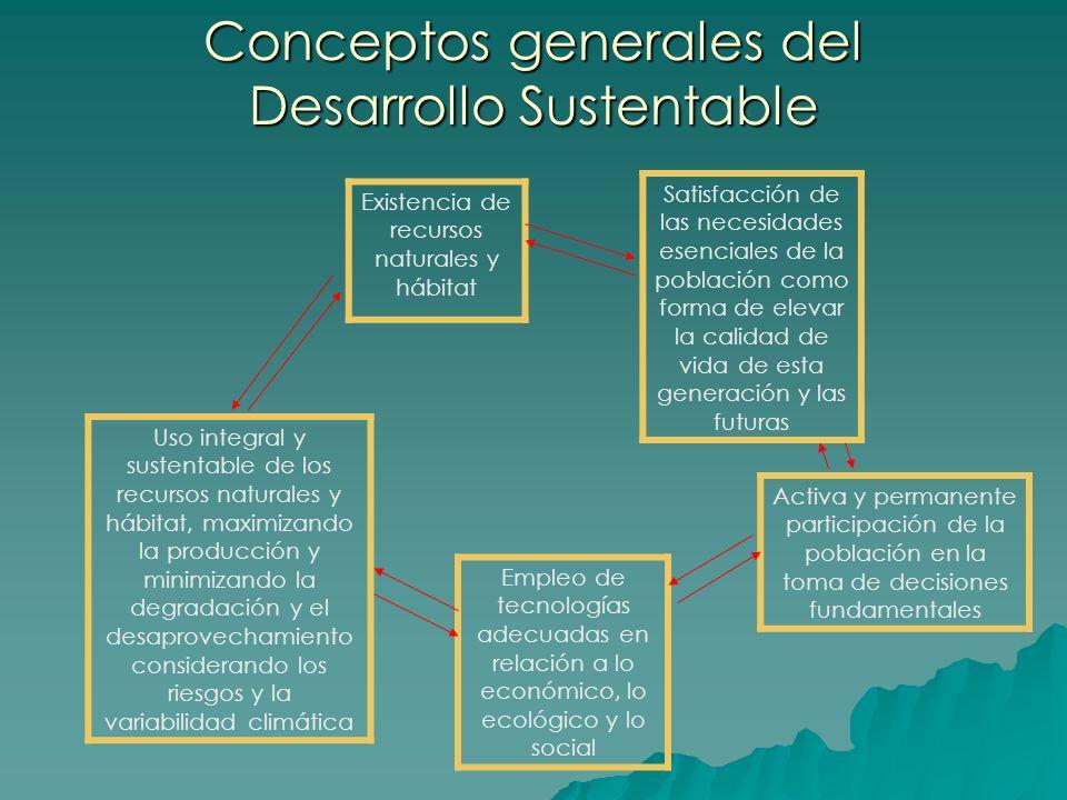 Existencia de recursos naturales y hábitat Satisfacción de las necesidades esenciales de la población como forma de elevar la calidad de vida de esta