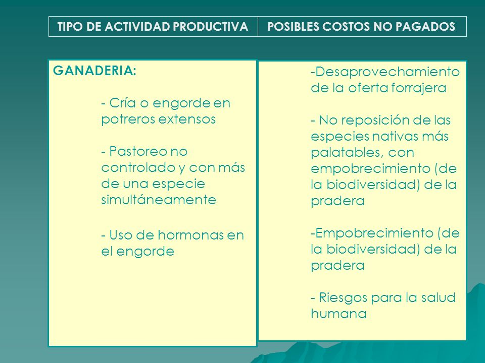 TIPO DE ACTIVIDAD PRODUCTIVAPOSIBLES COSTOS NO PAGADOS GANADERIA: - Cría o engorde en potreros extensos - Pastoreo no controlado y con más de una espe