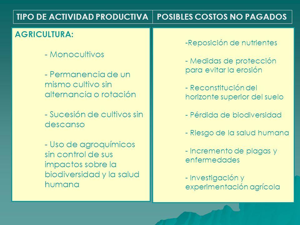 TIPO DE ACTIVIDAD PRODUCTIVAPOSIBLES COSTOS NO PAGADOS AGRICULTURA: - Monocultivos - Permanencia de un mismo cultivo sin alternancia o rotación - Suce