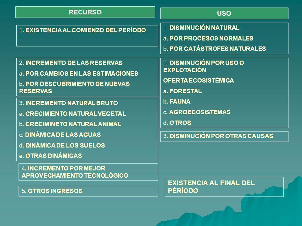RECURSO USO 1. EXISTENCIA AL COMIENZO DEL PERÍODO 2. INCREMENTO DE LAS RESERVAS a. POR CAMBIOS EN LAS ESTIMACIONES b. POR DESCUBRIMIENTO DE NUEVAS RES