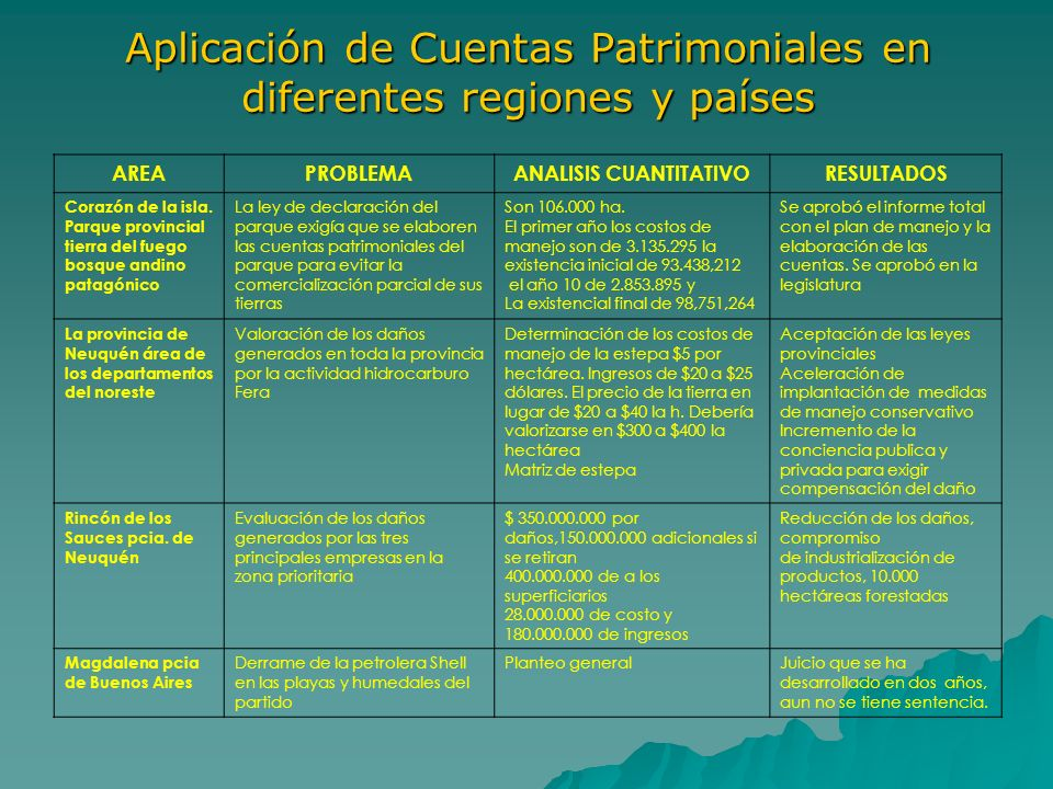 Aplicación de Cuentas Patrimoniales en diferentes regiones y países AREAPROBLEMAANALISIS CUANTITATIVORESULTADOS Corazón de la isla. Parque provincial