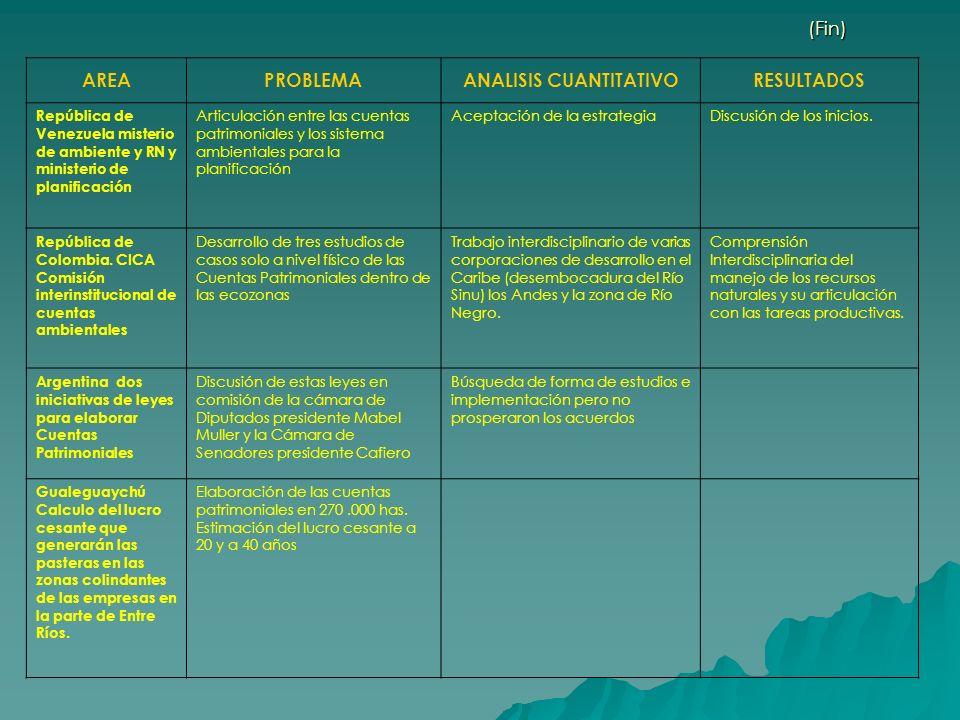 (Fin) AREAPROBLEMAANALISIS CUANTITATIVORESULTADOS República de Venezuela misterio de ambiente y RN y ministerio de planificación Articulación entre la