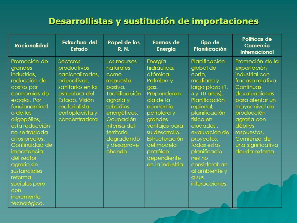 Racionalidad Estructura del Estado Papel de los R. N. Formas de Energía Tipo de Planificación Políticas de Comercio Internacional Promoción de grandes