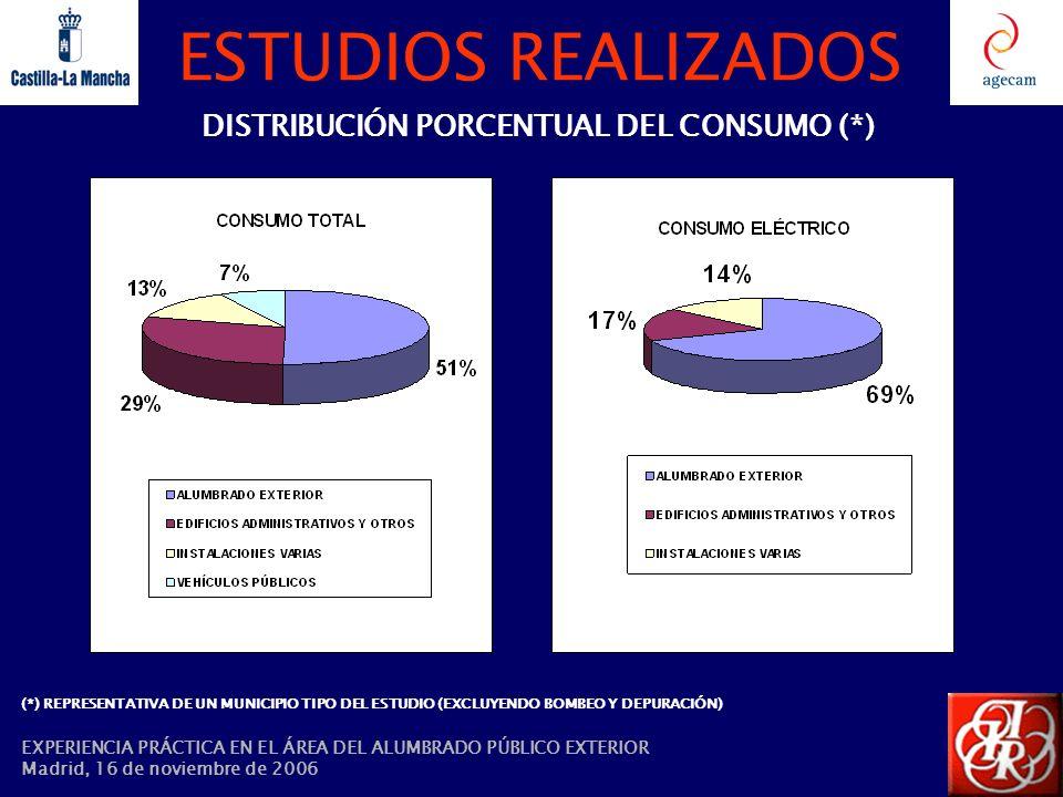 ESTUDIOS REALIZADOS DISTRIBUCIÓN PORCENTUAL DEL CONSUMO (*) (*) REPRESENTATIVA DE UN MUNICIPIO TIPO DEL ESTUDIO (EXCLUYENDO BOMBEO Y DEPURACIÓN) EXPER