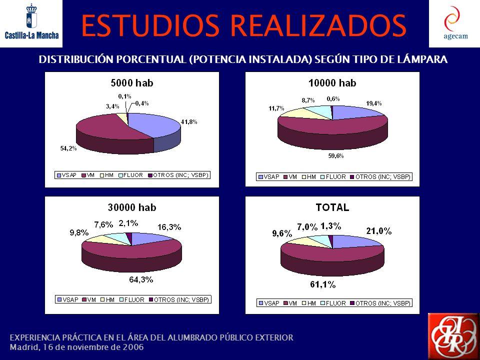 ESTUDIOS REALIZADOS DISTRIBUCIÓN PORCENTUAL (POTENCIA INSTALADA) SEGÚN TIPO DE LÁMPARA EXPERIENCIA PRÁCTICA EN EL ÁREA DEL ALUMBRADO PÚBLICO EXTERIOR