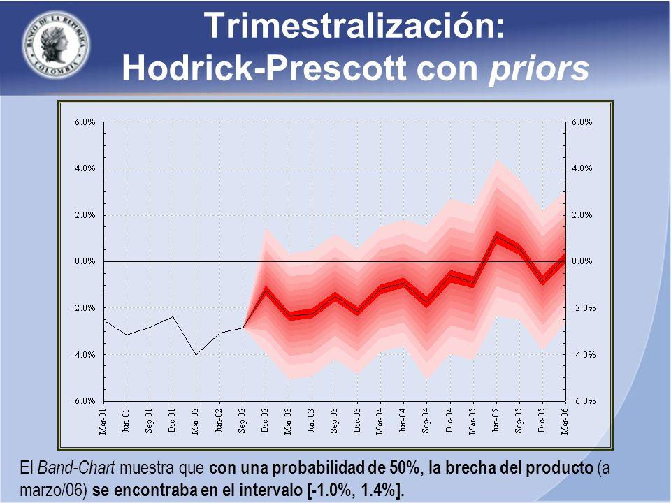 Trimestralización: Hodrick-Prescott con priors El Band-Chart muestra que con una probabilidad de 50%, la brecha del producto (a marzo/06) se encontraba en el intervalo [-1.0%, 1.4%].