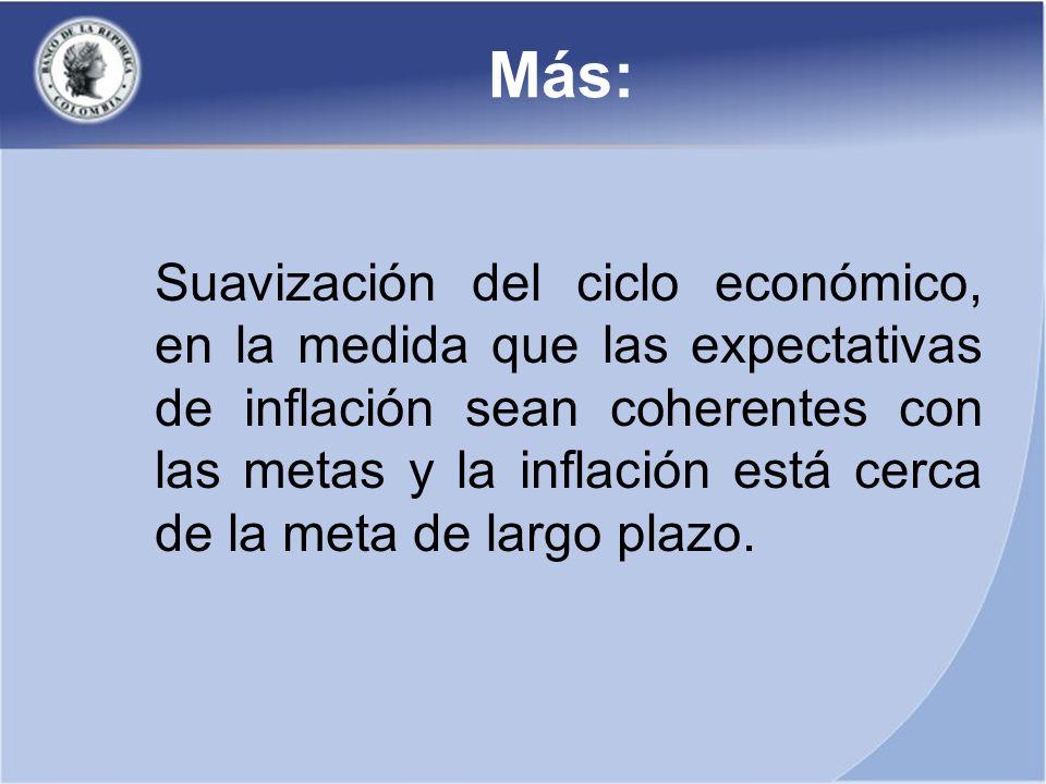 Más: Suavización del ciclo económico, en la medida que las expectativas de inflación sean coherentes con las metas y la inflación está cerca de la meta de largo plazo.