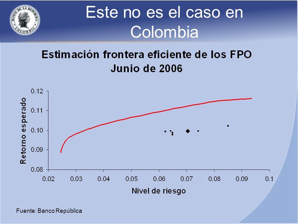 Fuente: Banco República Este no es el caso en Colombia