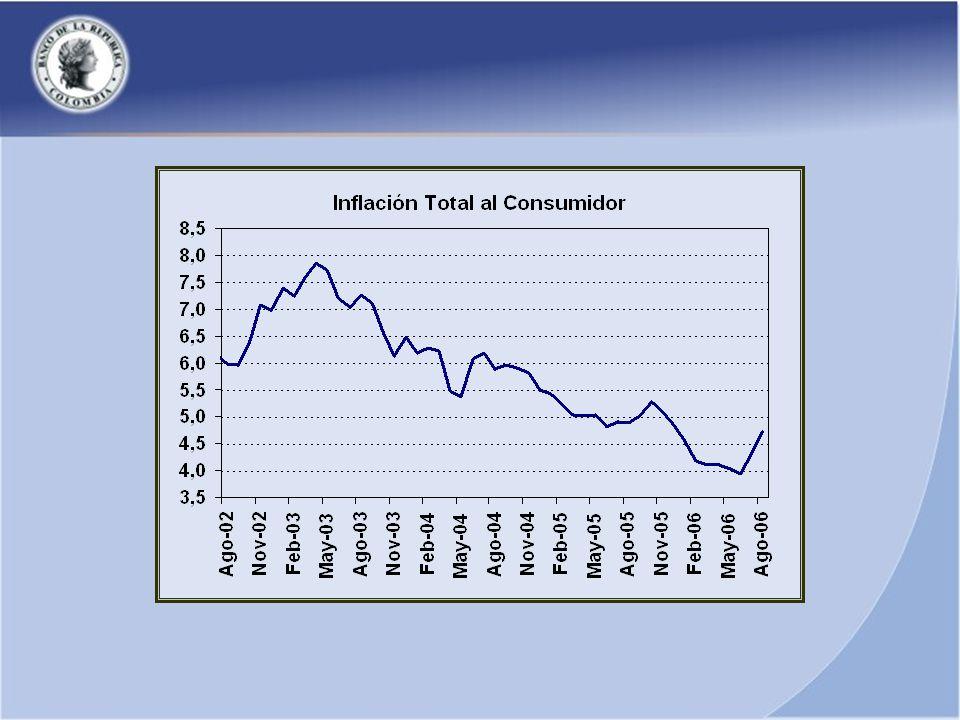 ESTRATEGIA DE INFLACION OBJETIVO Inflación 2005: [4.5%, 5.5%] Inflación 2006: [4%, 5%] Inflación Largo plazo: [2%, 4%] Objetivo Primario