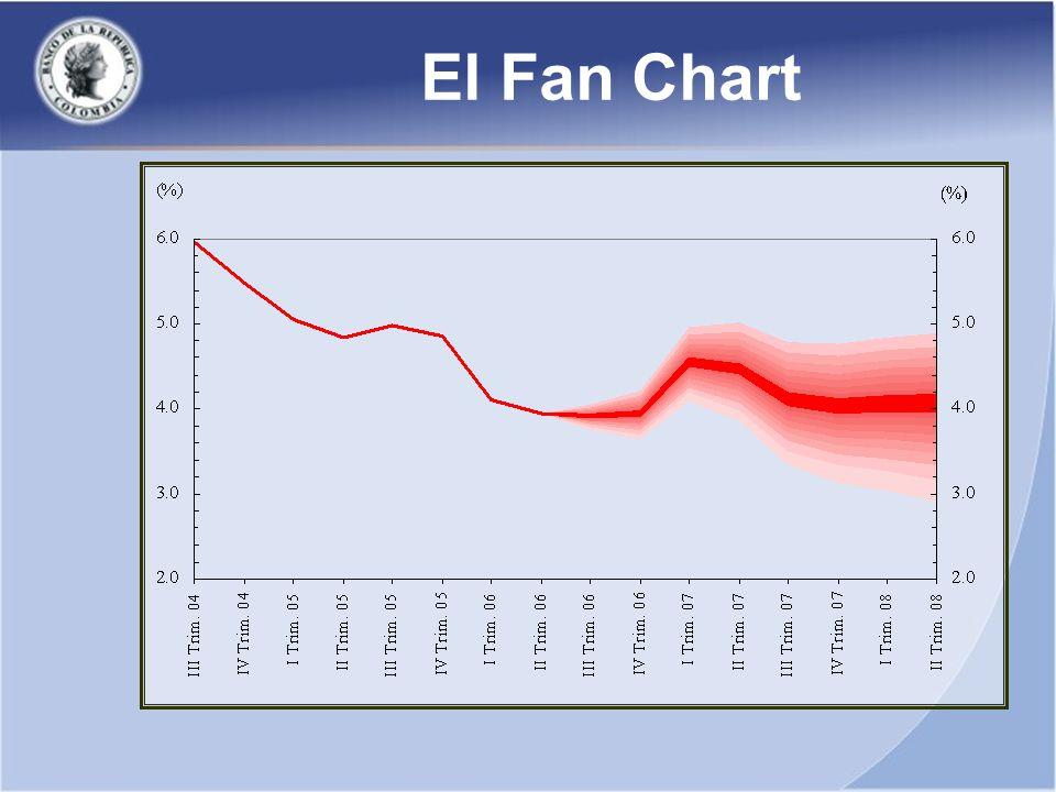 El Fan Chart