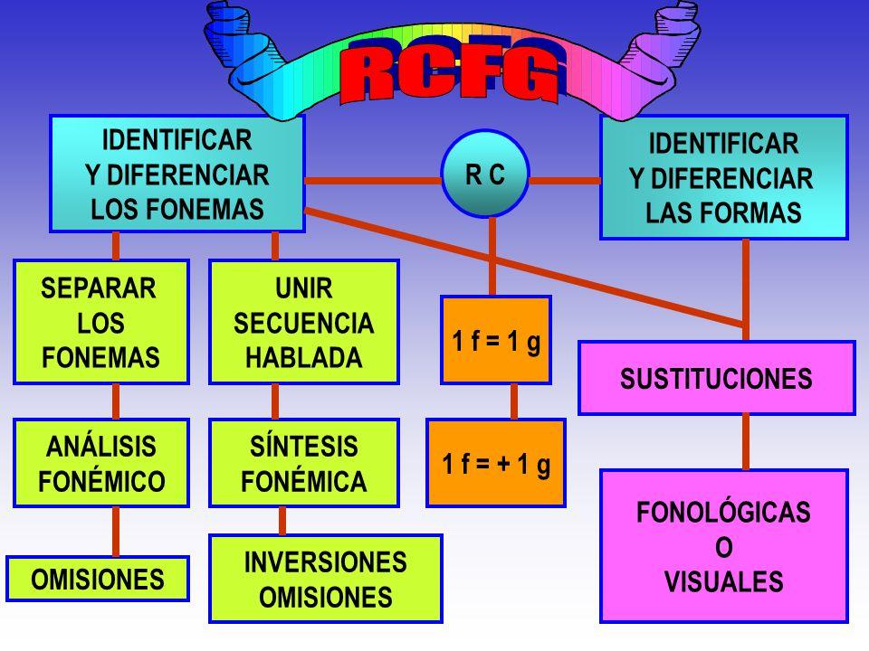 IDENTIFICAR Y DIFERENCIAR LOS FONEMAS IDENTIFICAR Y DIFERENCIAR LAS FORMAS SEPARAR LOS FONEMAS UNIR SECUENCIA HABLADA ANÁLISIS FONÉMICO SÍNTESIS FONÉM