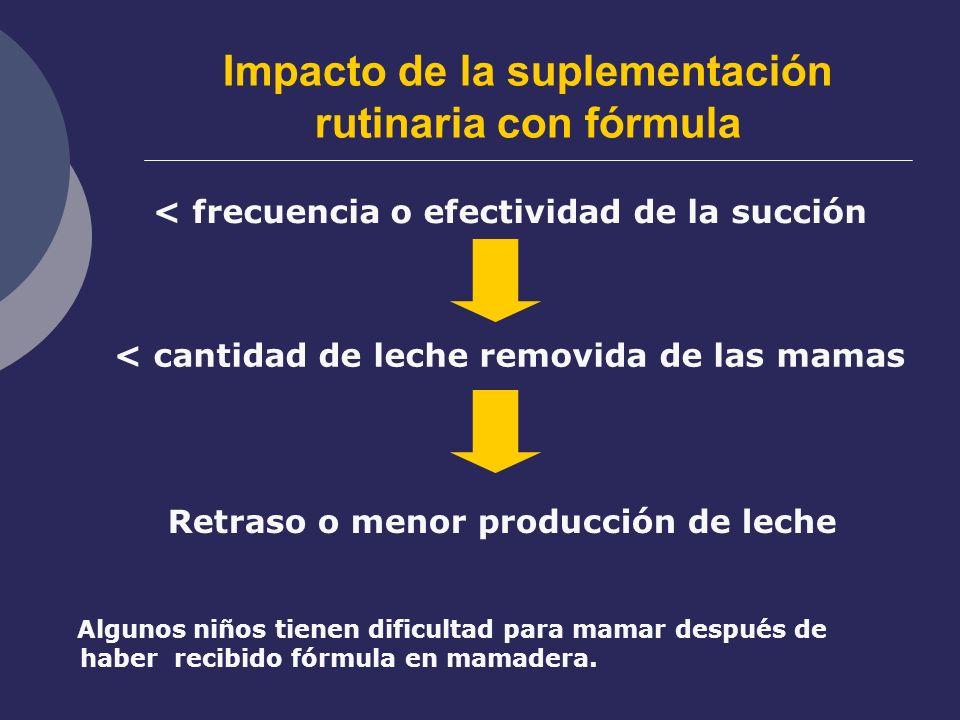Impacto de la suplementación rutinaria con fórmula < frecuencia o efectividad de la succión < cantidad de leche removida de las mamas Retraso o menor