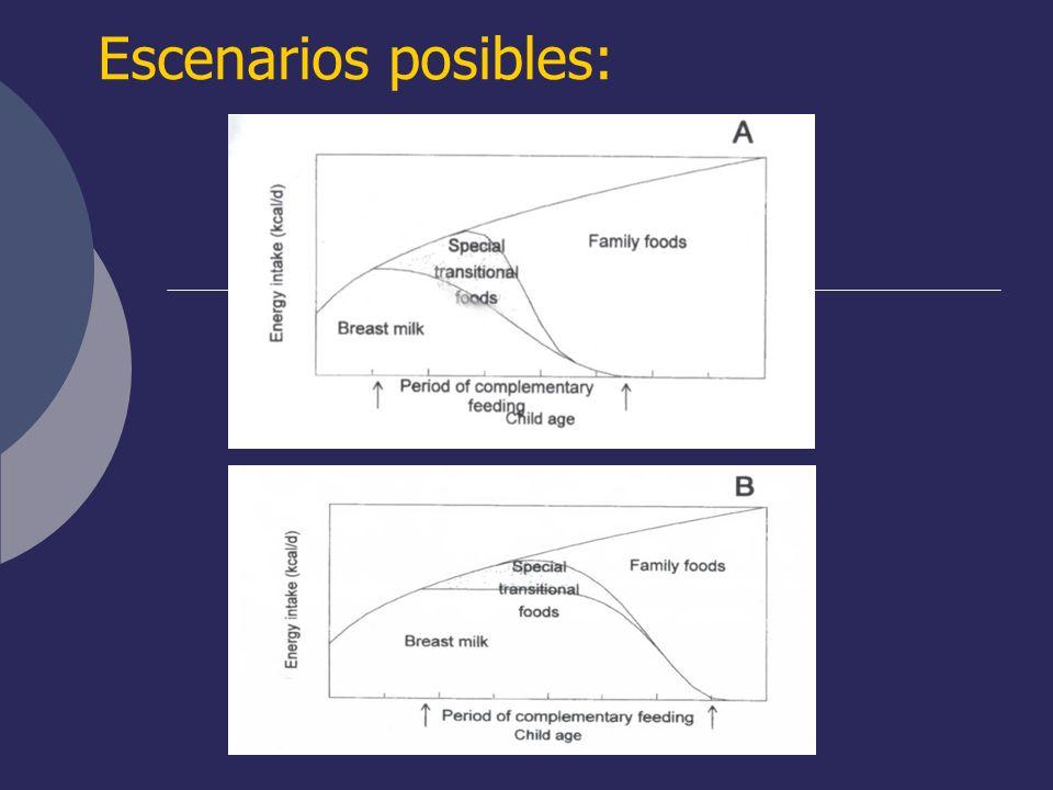 Escenarios posibles: