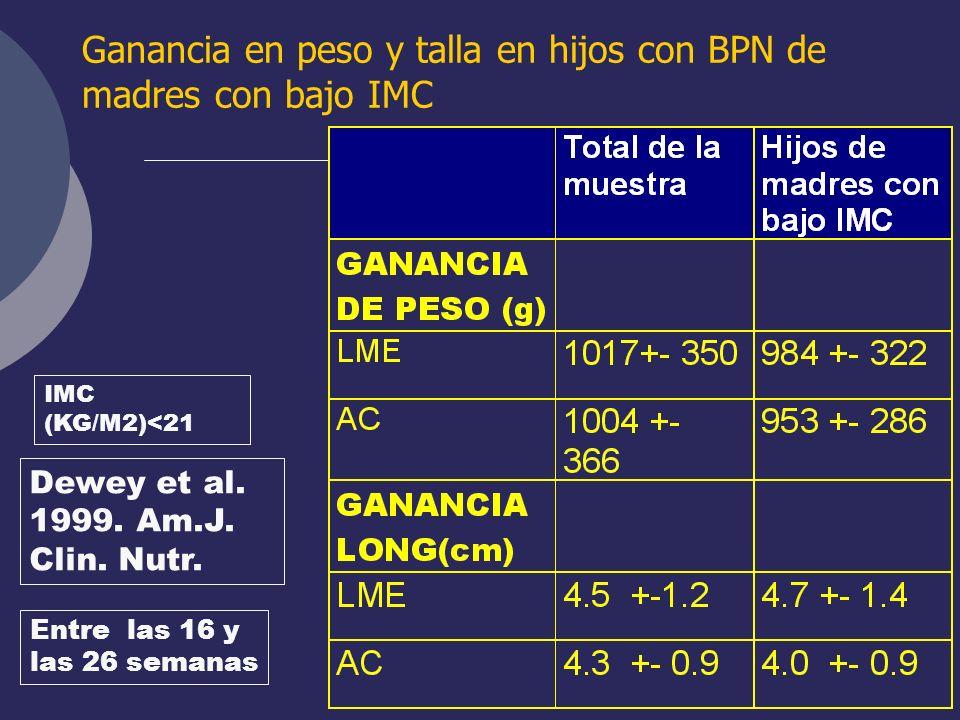 Ganancia en peso y talla en hijos con BPN de madres con bajo IMC IMC (KG/M2)<21 Dewey et al. 1999. Am.J. Clin. Nutr. Entre las 16 y las 26 semanas