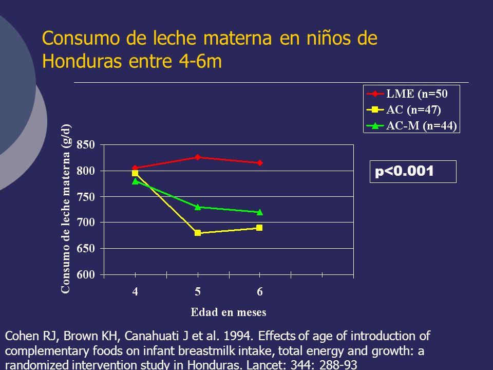 Consumo de leche materna en niños de Honduras entre 4-6m p<0.001 Cohen RJ, Brown KH, Canahuati J et al. 1994. Effects of age of introduction of comple