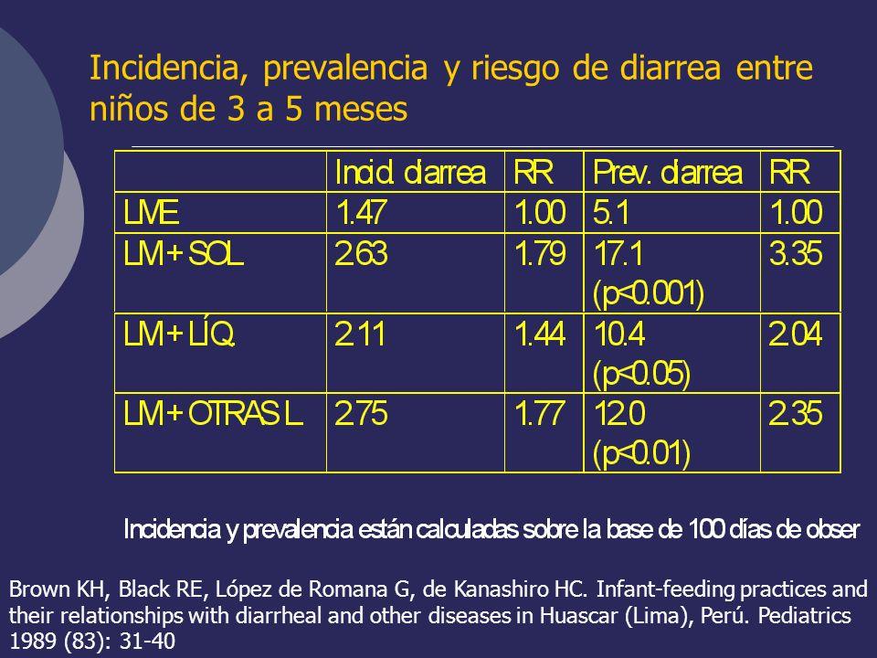 Incidencia, prevalencia y riesgo de diarrea entre niños de 3 a 5 meses Brown KH, Black RE, López de Romana G, de Kanashiro HC. Infant-feeding practice