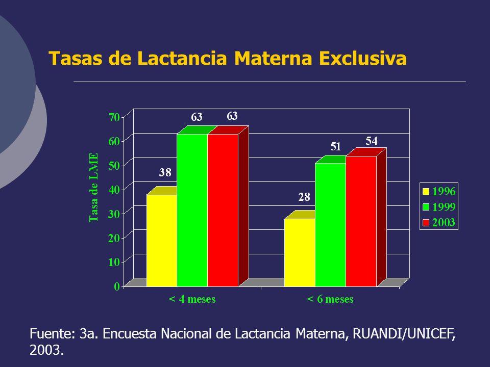 Tasas de Lactancia Materna Exclusiva Fuente: 3a. Encuesta Nacional de Lactancia Materna, RUANDI/UNICEF, 2003.