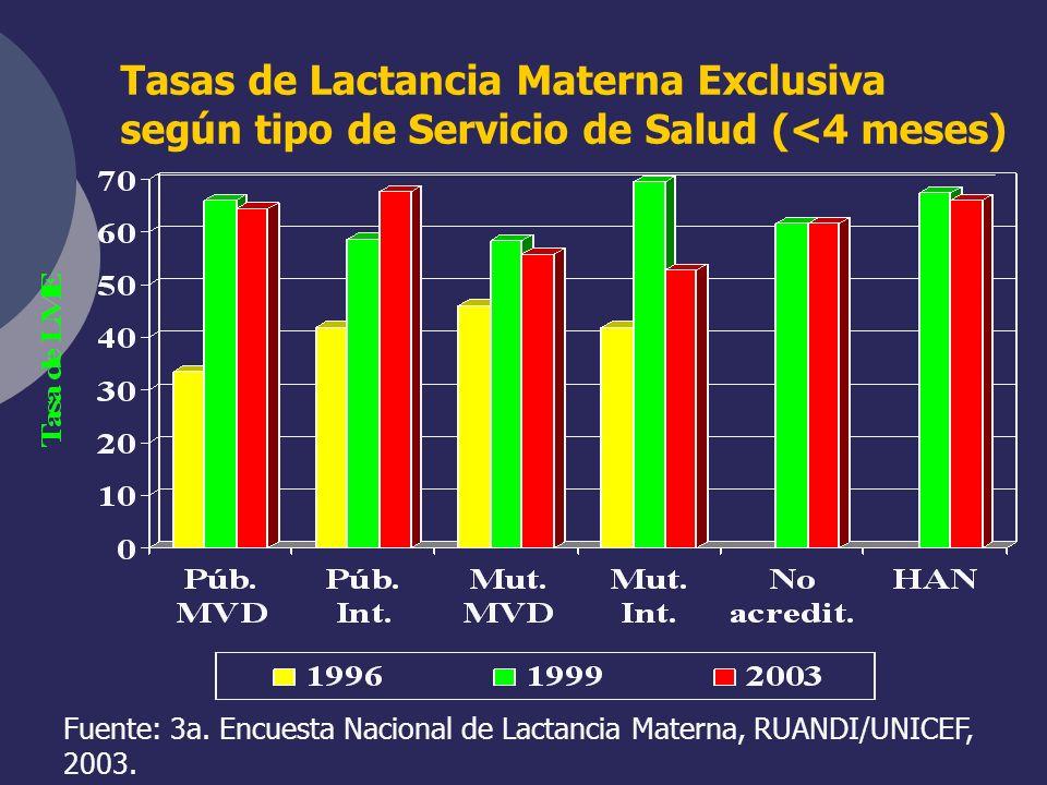 Tasas de Lactancia Materna Exclusiva según tipo de Servicio de Salud (<4 meses) Fuente: 3a. Encuesta Nacional de Lactancia Materna, RUANDI/UNICEF, 200