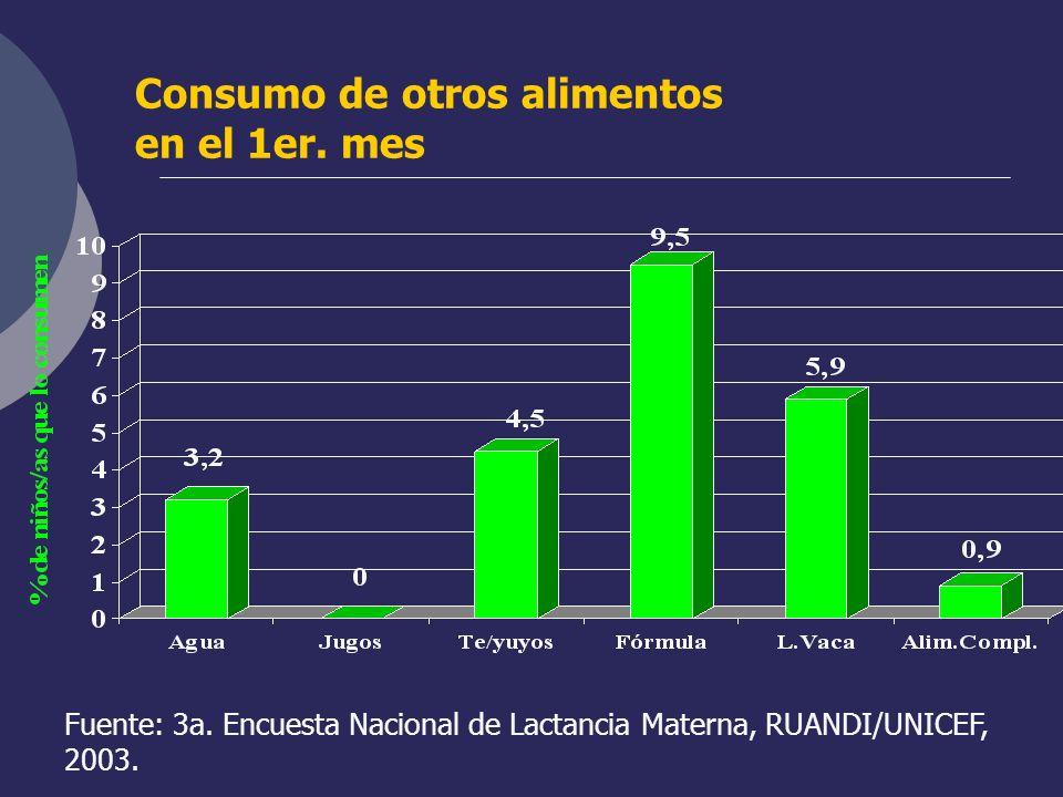 Consumo de otros alimentos en el 1er. mes Fuente: 3a. Encuesta Nacional de Lactancia Materna, RUANDI/UNICEF, 2003.