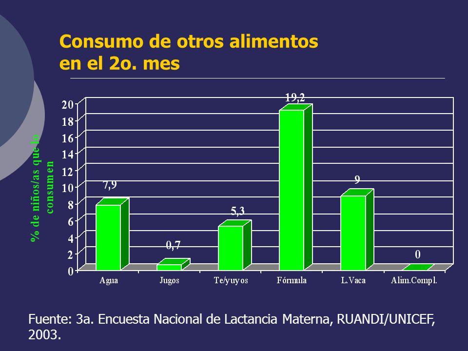 Consumo de otros alimentos en el 2o. mes Fuente: 3a. Encuesta Nacional de Lactancia Materna, RUANDI/UNICEF, 2003.